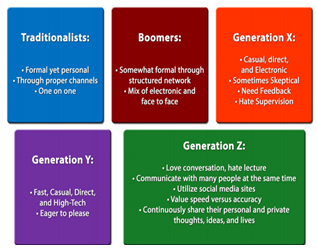 Info Graphic, Five Generations, Workplace Chart, Generation Y, Generation Z, Boomers, Traditionalists, Generation X, Workplace Personalities