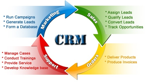 4-14-16-customer-relationship-management