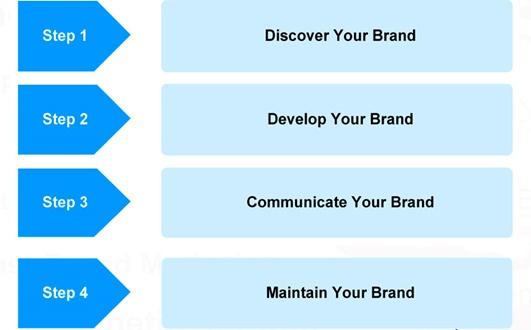 4-step-brand-development
