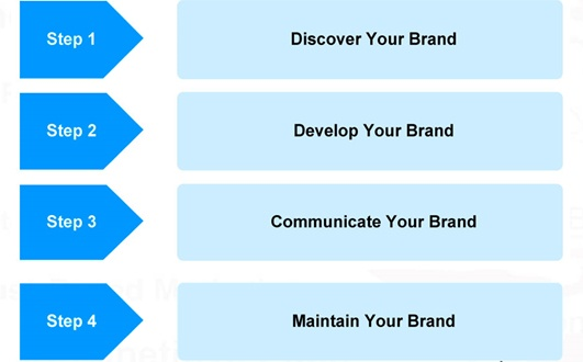 4-step-brand-development