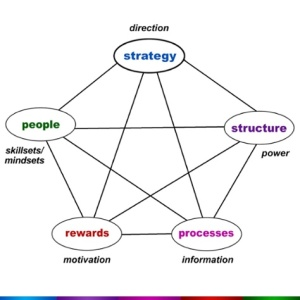 exhibit-strategic-leadership-model-chart