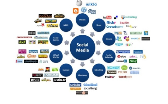 social-media-diagram