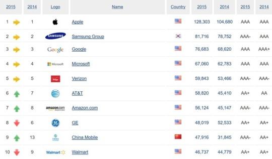 top-ten-2015-and-2014-brands