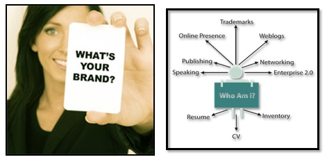 what-is-your-brand