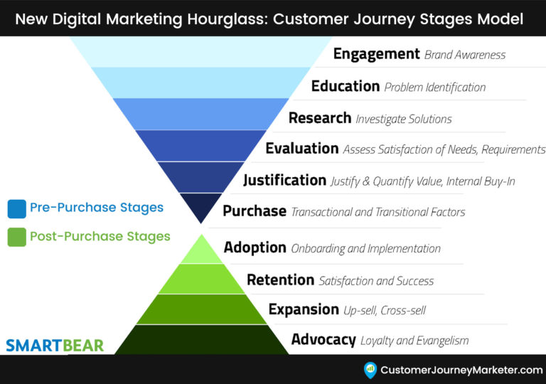 Marketing-Funnel-Hourglass